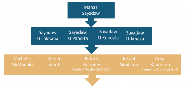 Lineage of Lay Teachers at BMIMC