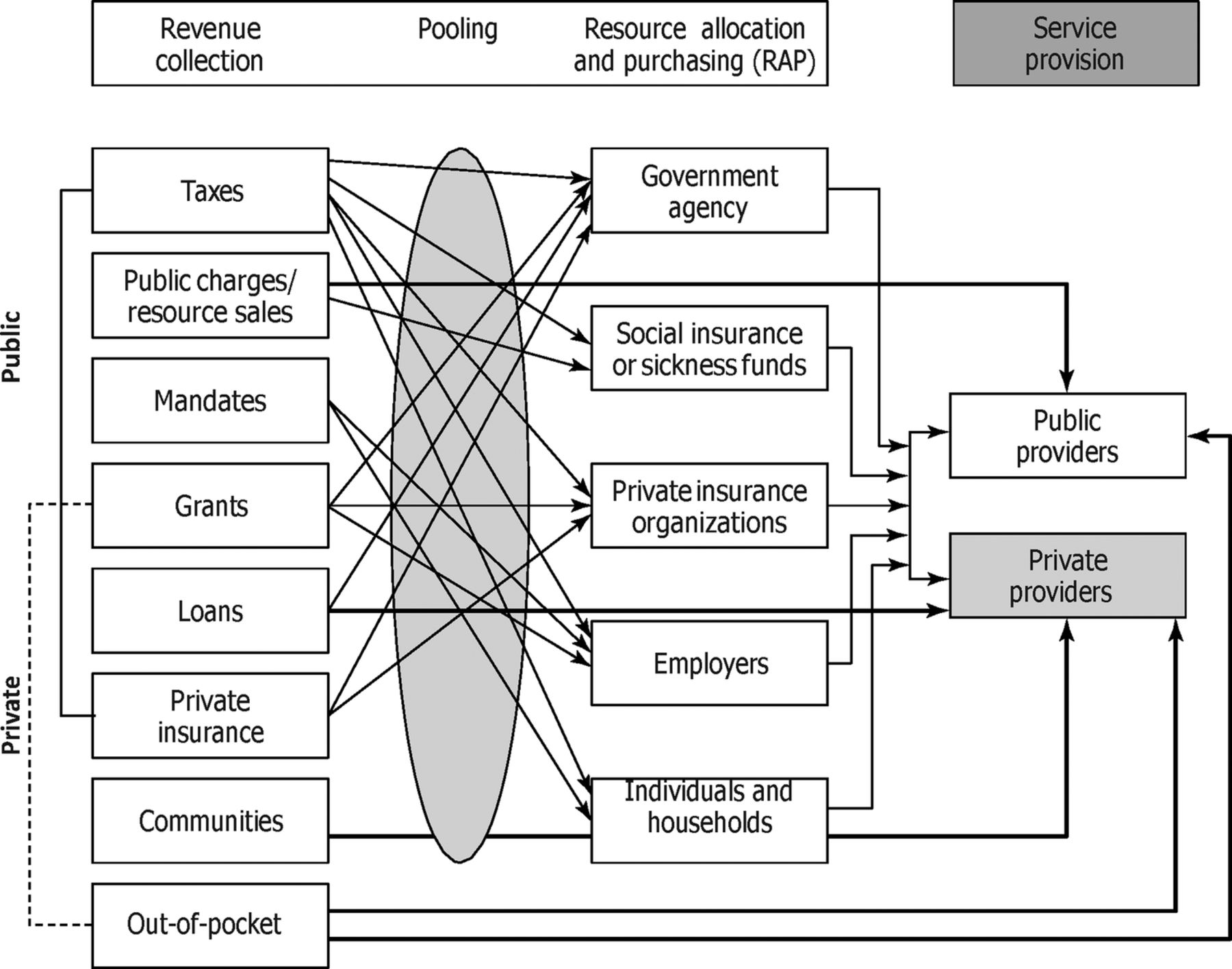 Assessment Of Equity In Healthcare Financing In Fiji And