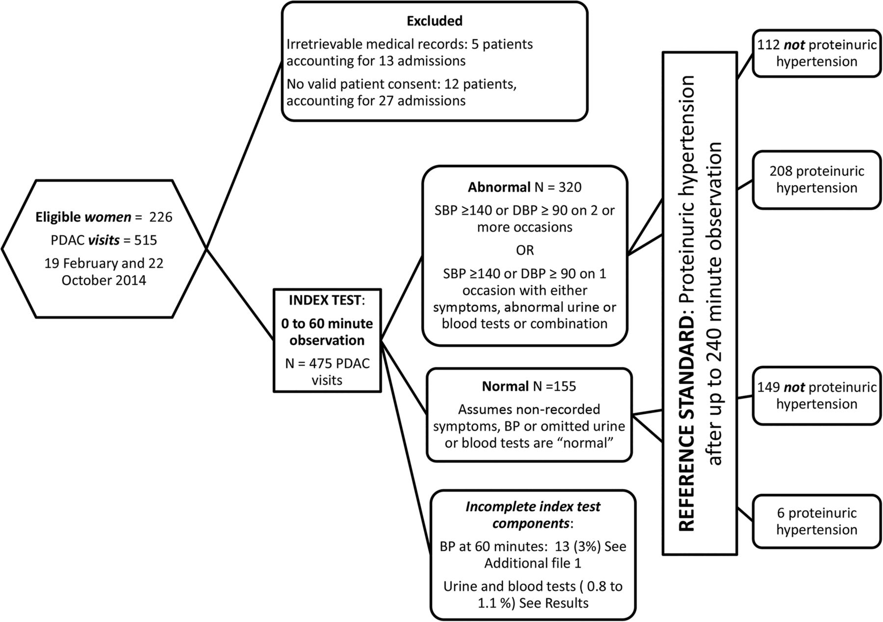 Effectiveness And Safety Of 1 Vs 4 H Blood Pressure