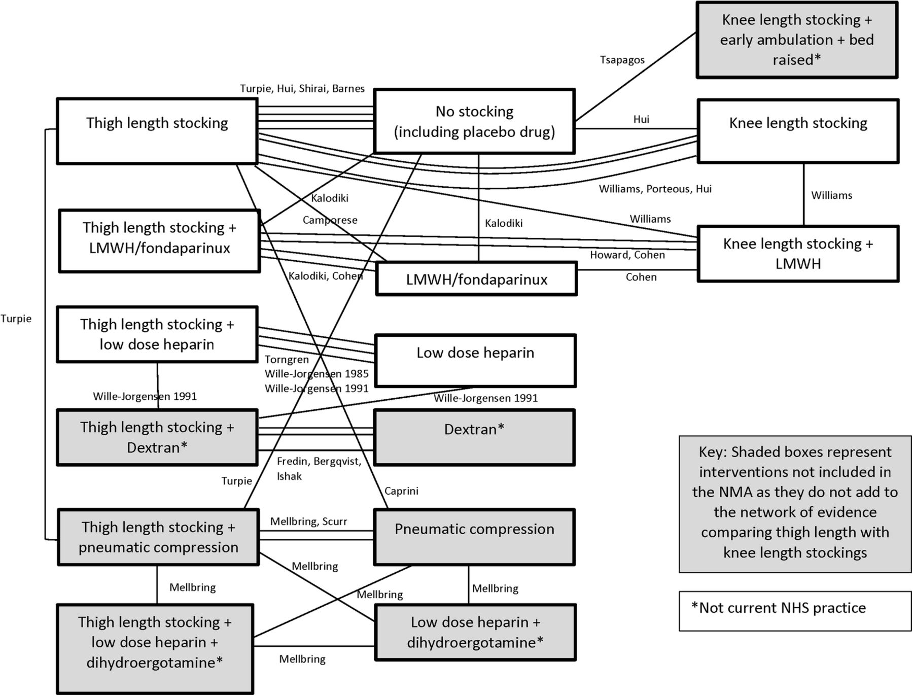 Thigh Length Versus Knee Length Antiembolism Stockings For