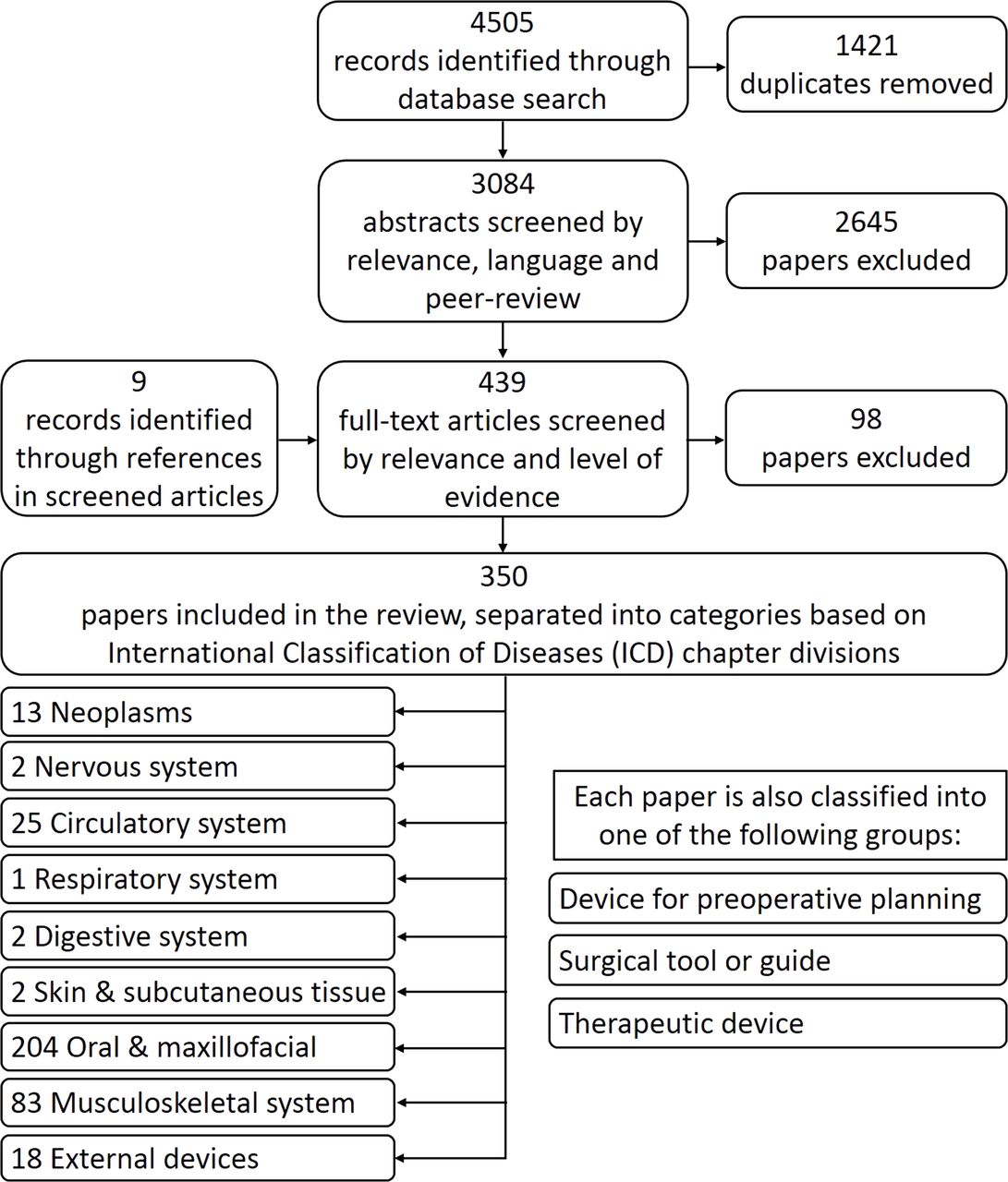 Clinical Efficacy And Effectiveness Of 3d Printing A Systematic Review