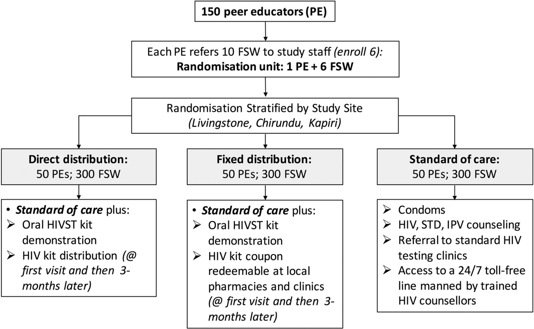 Zambian Peer Educators for HIV SelfTesting (ZEST) study: rationale and design of a cluster