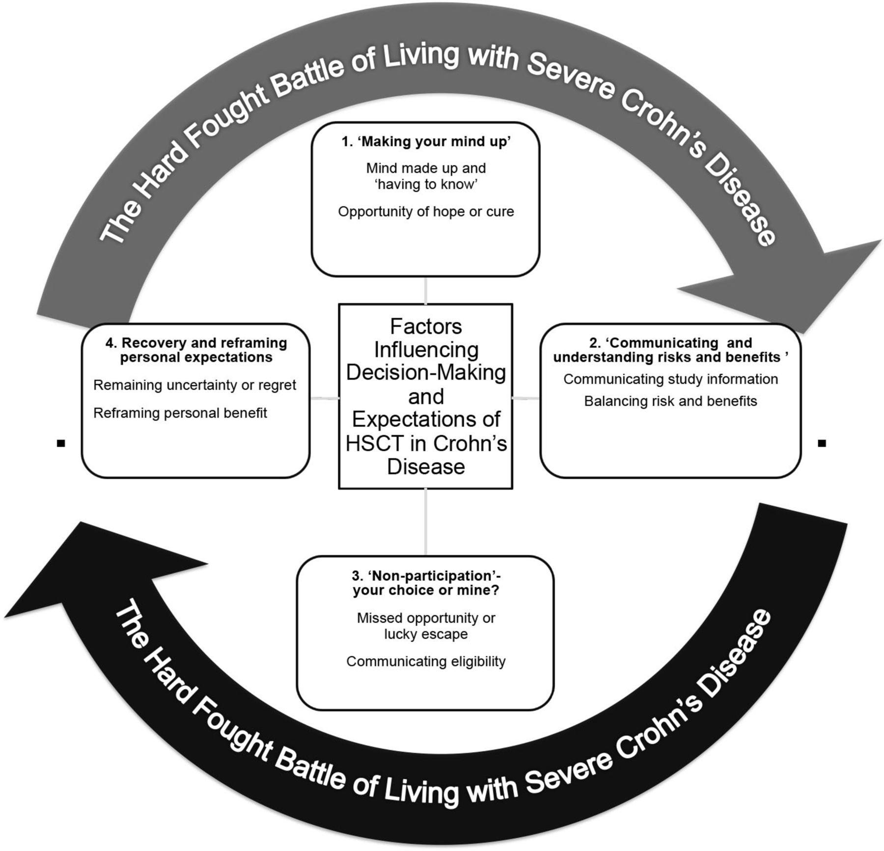 Living With Crohn S Disease An Exploratory Cross