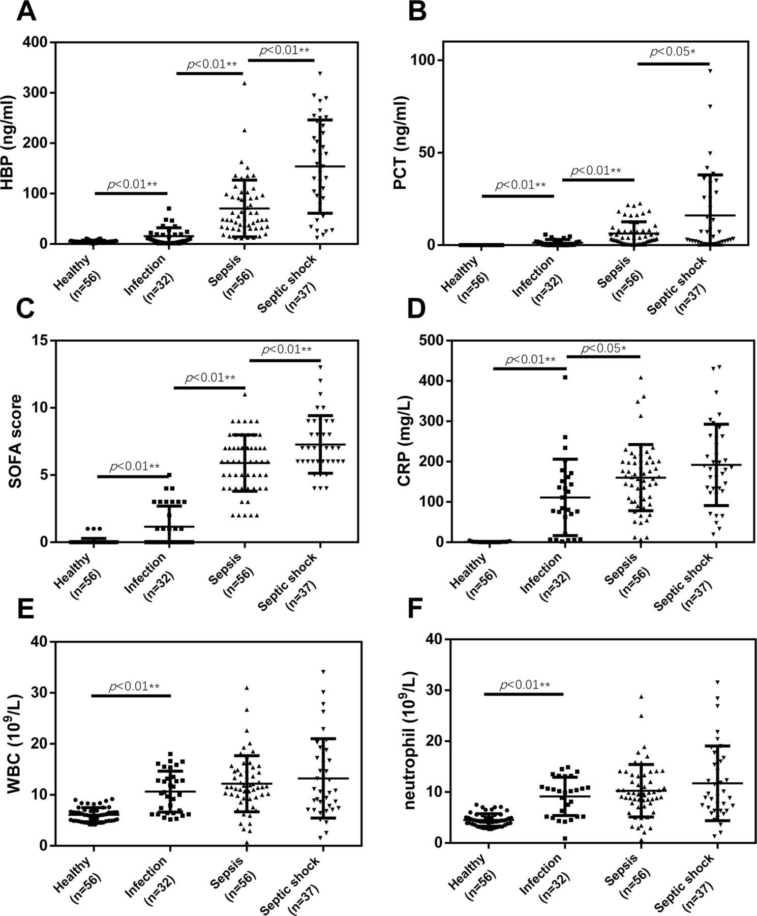 Usefulness Of The Heparin Binding Protein Level To