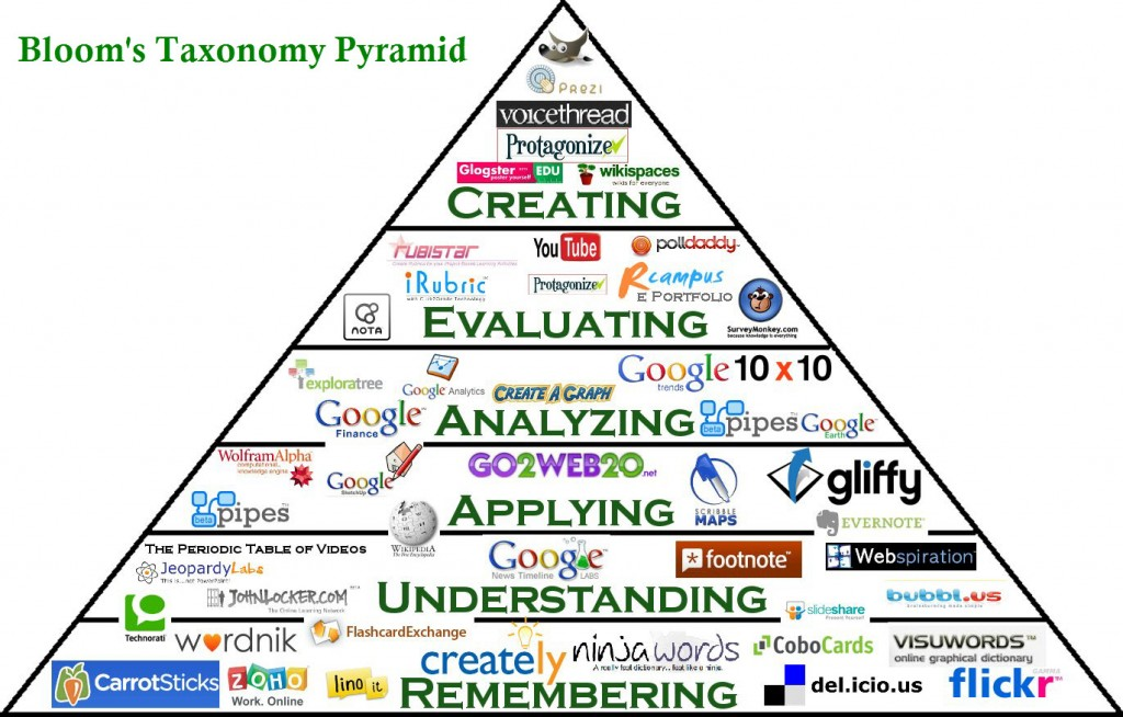bloom tech pyramid