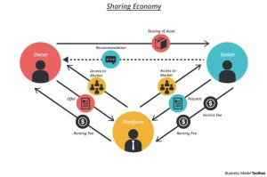 Airbnb Business Model  Business Model Toolbox