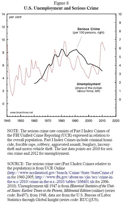 relationship between unemployment and crime rate Between unemployment and crime in that the relationship depends on the apprehension rate in the same manner it did in the absence of unemployment insurance the reason is that.