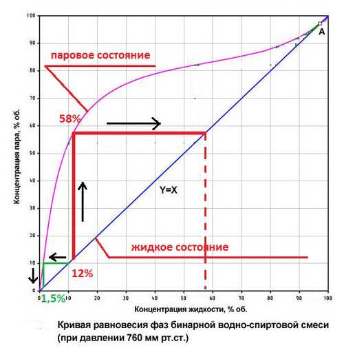 Кривая равновесия фаз бинарной водно-спиртовой смеси