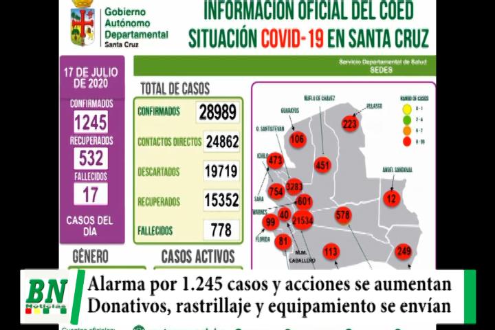 Alerta coronavirus, Alarma los 1245 casos y aumentan acciones mientras se recibe donación y envían ayuda a provincias