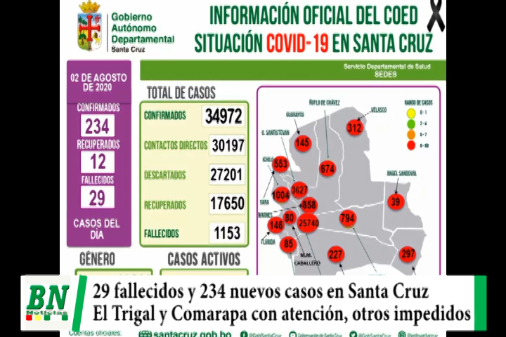 Alerta coronavirus, 29 fallecidos y 234 casos nuevos mientras El Trigal y Comarapa atendidos, piden no asistir a marchas