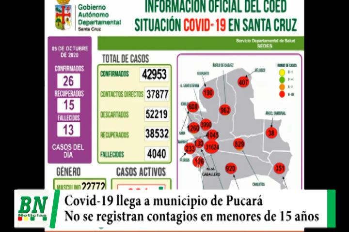 Alerta coronavirus, 26 nuevos casos y covid-19 llega a Pucará, menores de 15 años no se contagiaron