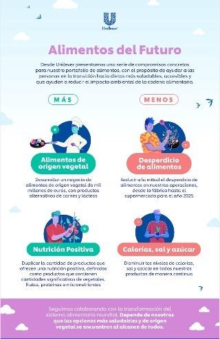 UNILEVER DESARROLLARÁ NEGOCIO DE € 1000 MILLONES EN ALIMENTOS DE ORIGEN VEGETAL PARA OFRECER ALTERNATIVAS A CARNES Y LÁCTEOS