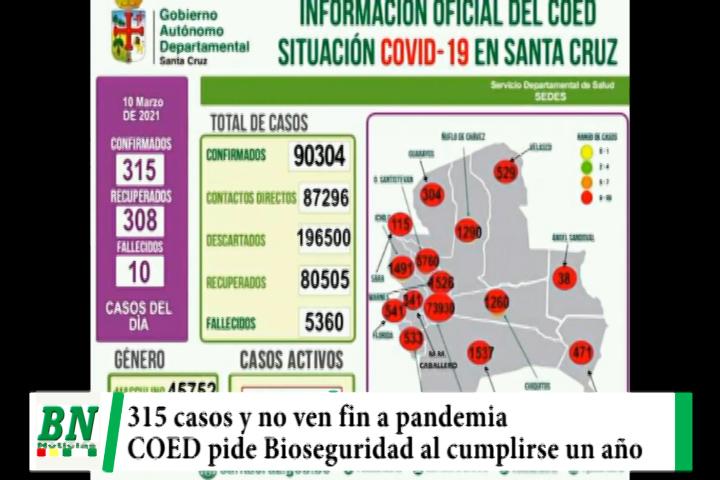 Alerta coronavirus, 315 casos y Sedes no ve fin a pandemia a un año del primer caso, Santa Cruz tiene 35% de casuística