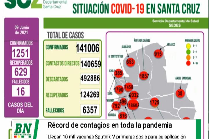 Alerta coronavirus, Record de contagiados desde su inicio, llegan vacunas y garantizan 2das dosis