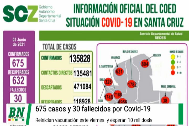 Alerta coronavirus, 675 contagios y 30 fallecidos, reinicio de vacunación mientras esperan 10 mil dosis