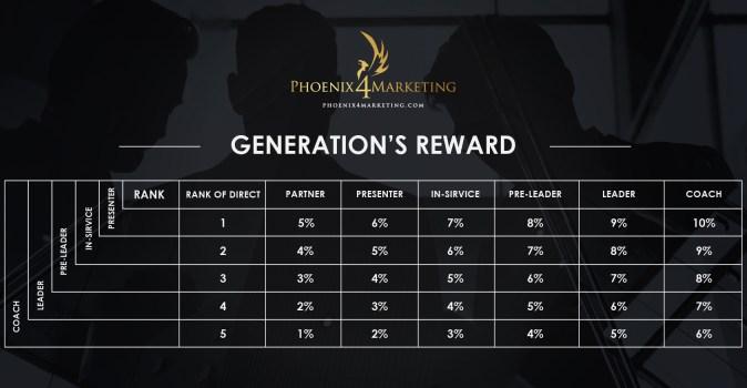 نظام مكافأة الأجيال في P4M