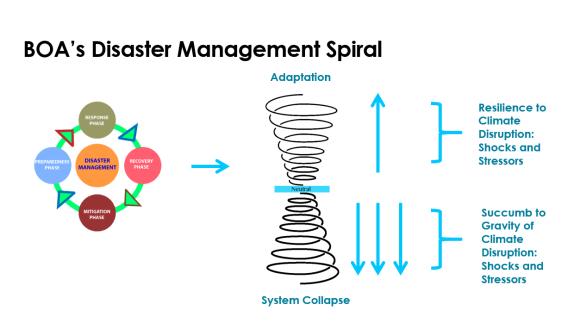 EM Spiral