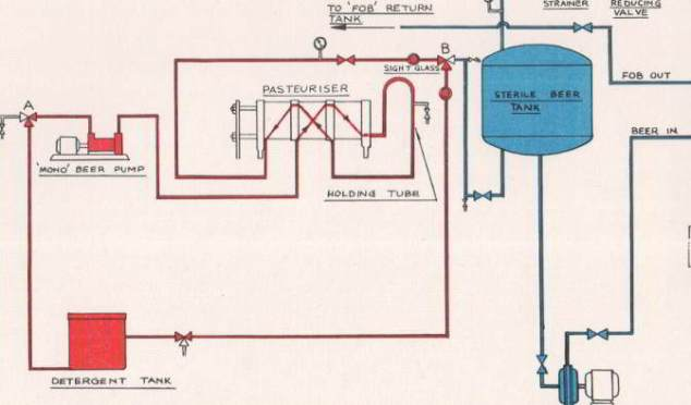 Pasteurising process at Watney's c.1965.