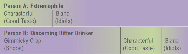 Person A and Person B compared: each thinks the others characterful beer is bland or over-the-top respectively.