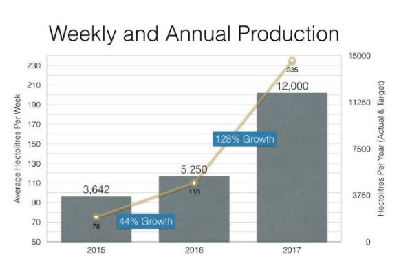 Cloudwater growth chart 2015-2017.