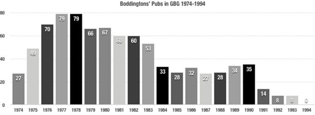 Boddington's tied houses graph.