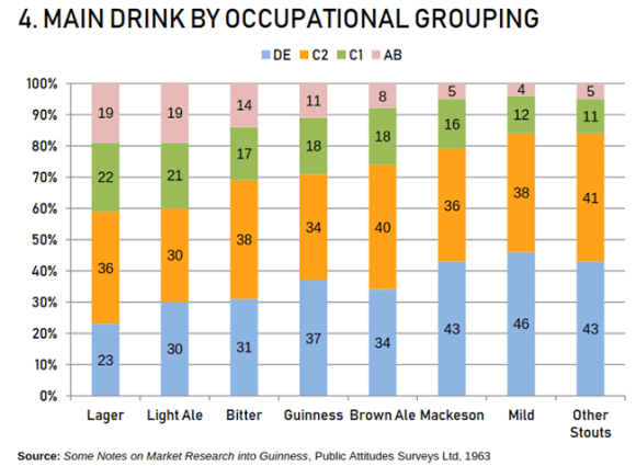 graph -- main drink by social class