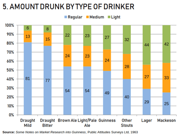 Graph -- amount drunk by type of drinker