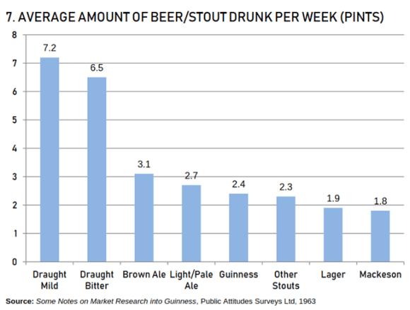 chart: pints per week