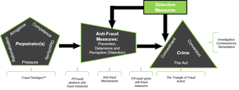 Advanced Meta Model of Fraud Marks