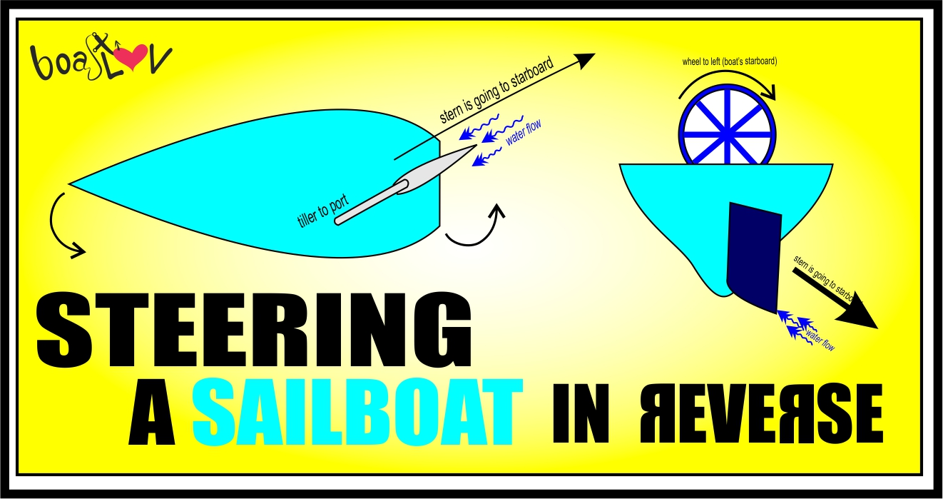 Read more about the article Steering A Sailboat In Reverse: Two Simple Tricks To Getting It Straight!