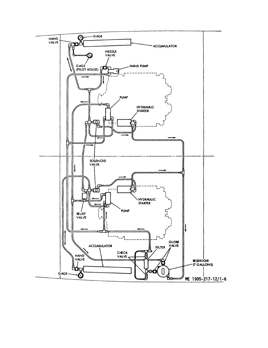 Hydraulic starting system diagram hull numbers lcm 8500