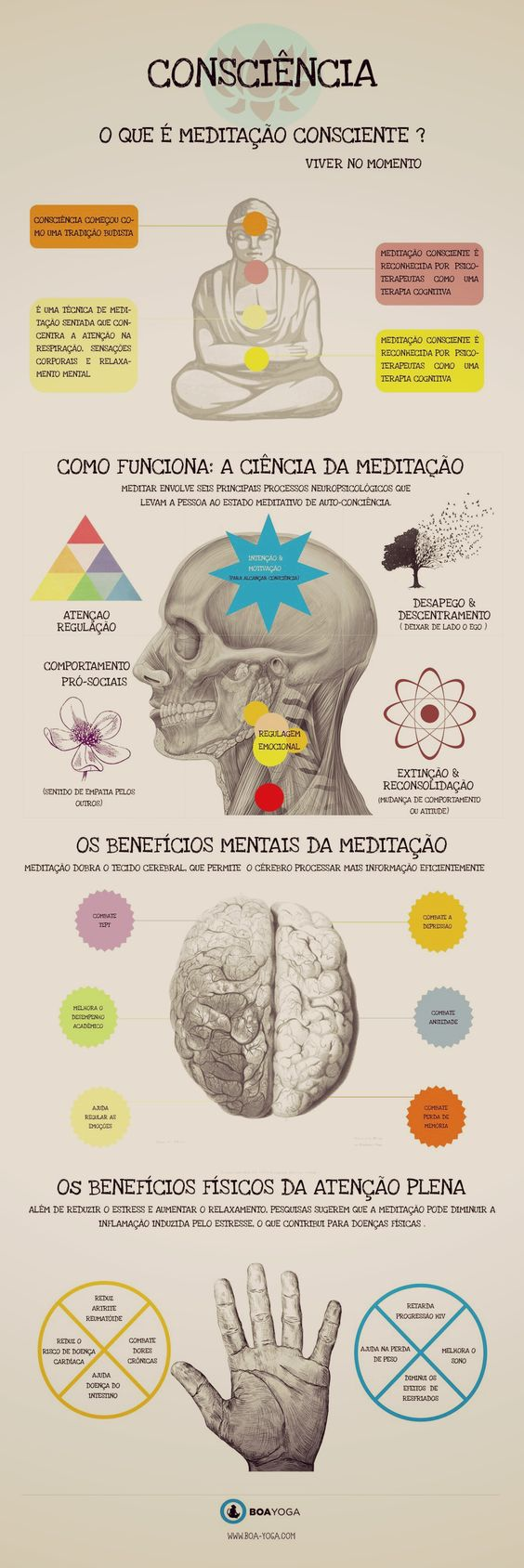 Beneficios da Meditação