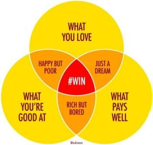 Venn Diagram: The Intersection of What You Love, What You