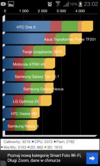 SGS2 wynik benchmarku Quadrant