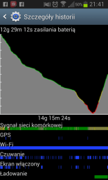Akumulator wakcji -SGS2