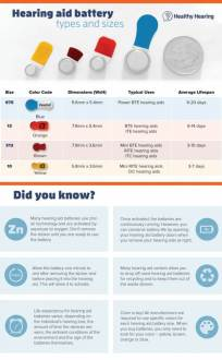 Siemens Insio - baterie infografika healthyhearing