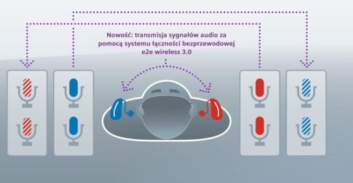Siemens Carat Binax - schemat dzialania e2e wireless 3.0