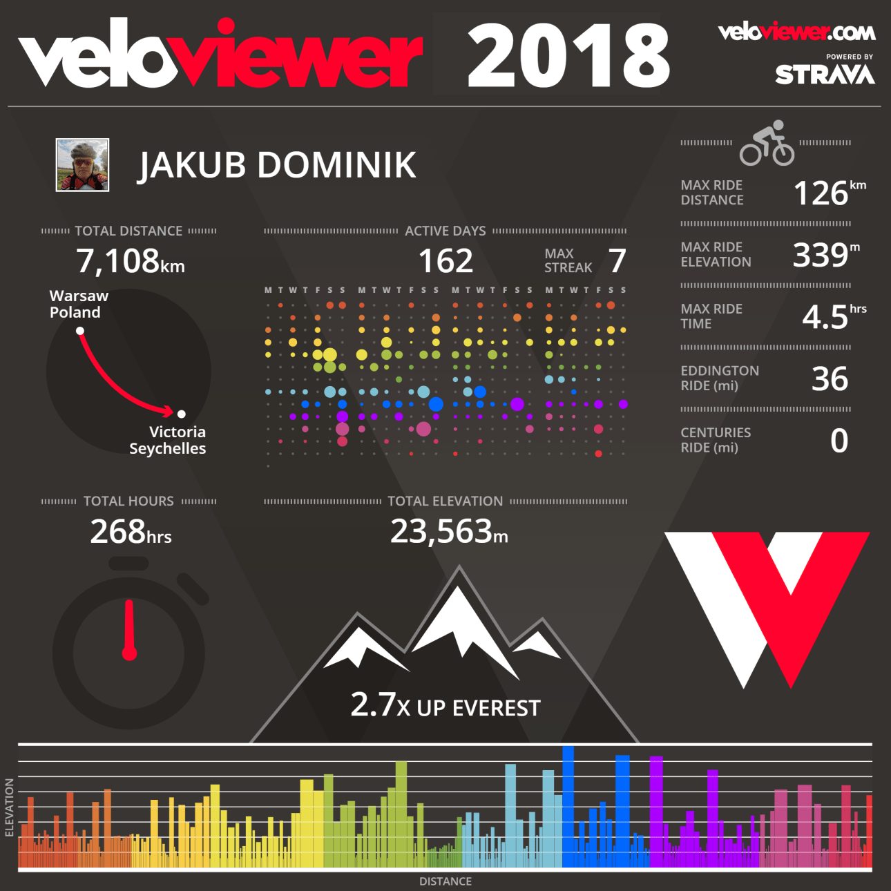veloviewer 2018