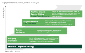 Accenture's Stages of Analytic Capabilities