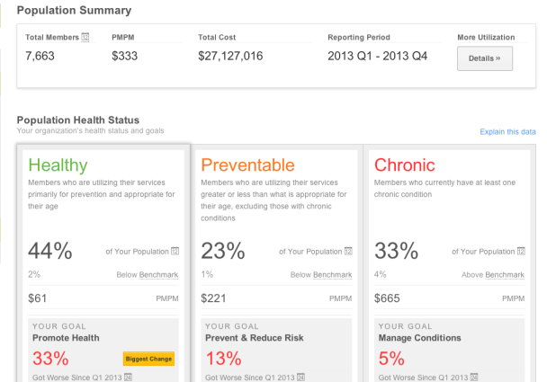 "Healthnetic's ""Population Health Dashboard."""