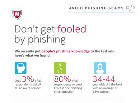 McAfee graphic: click for more.
