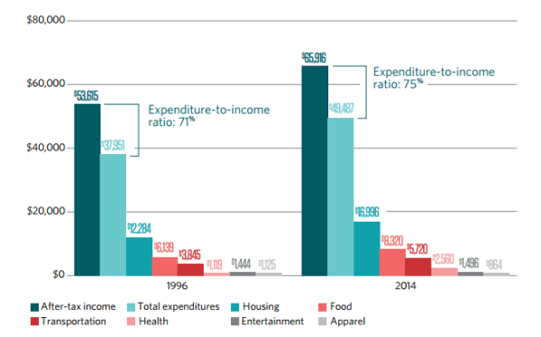 On the left, 1996 expenses for a family of four. On the right, 2014. Pew infographic. Click for report.