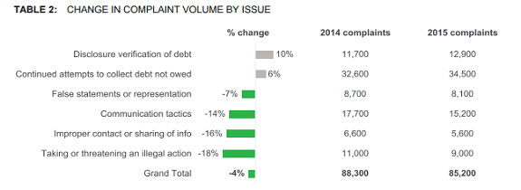 CFPB annual report chart. Click for more.