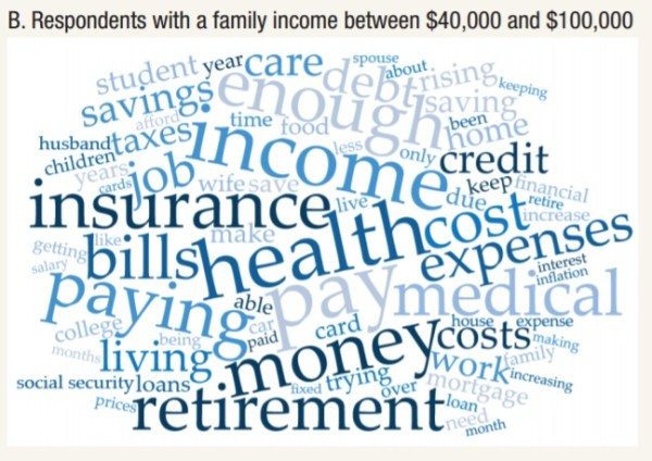 Concerns of Americans earning between $40,000-$100,000 annually. Federal Reserve (click for report)