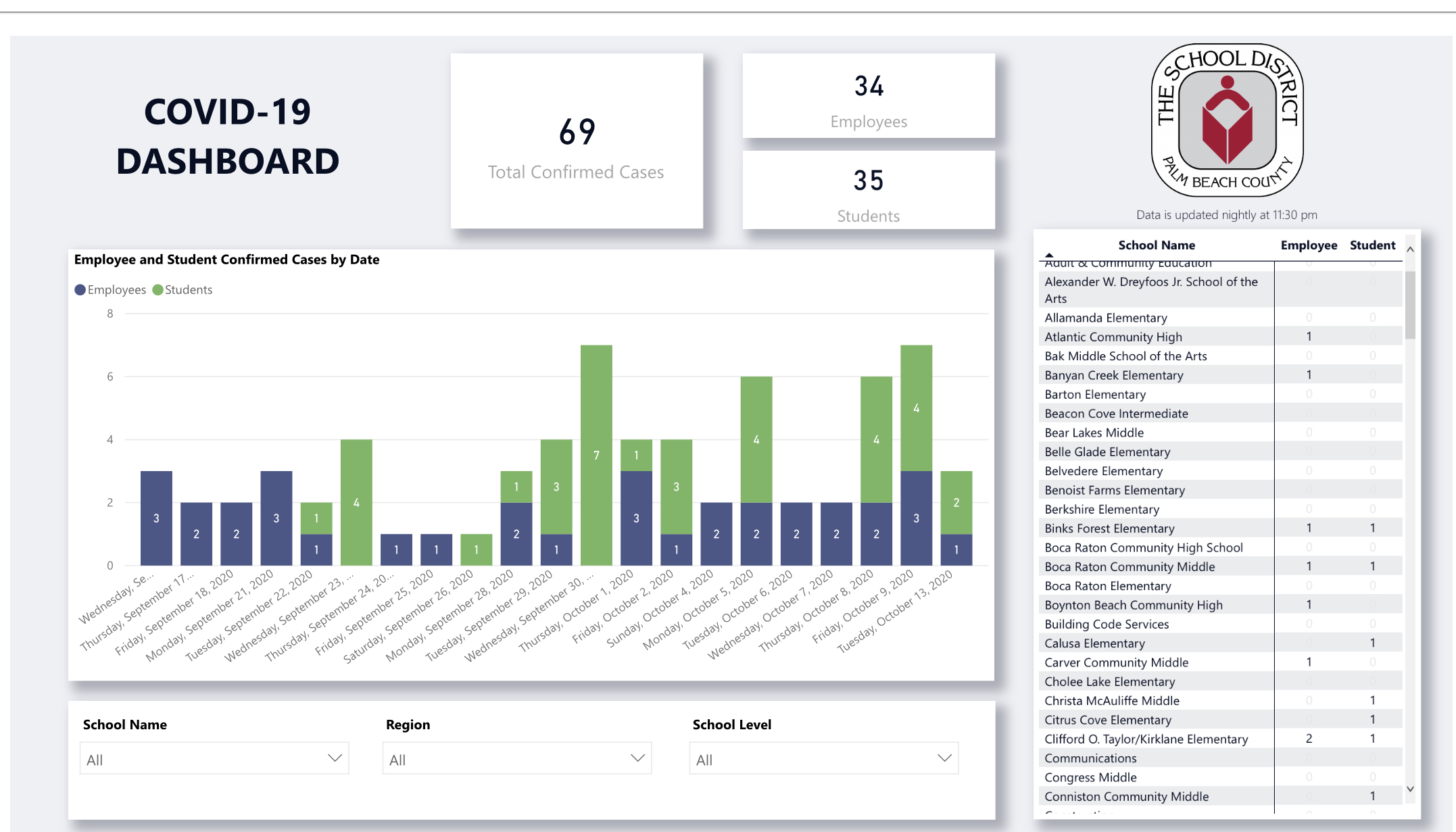 School District COVID Dashboard