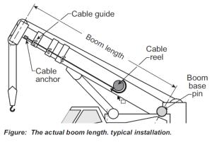 Length Sensor Cable Reel 7  BTS Crane