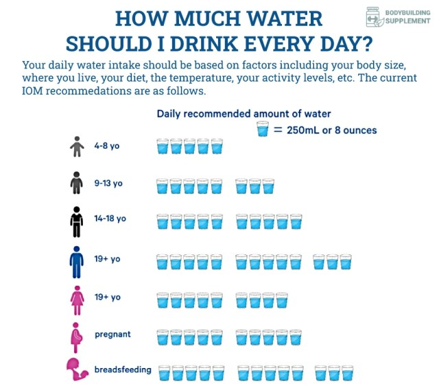 how-much-water-should-you-drink-each-day