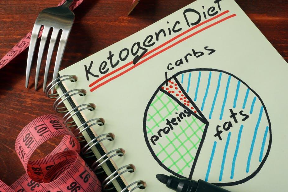 Como funciona a dieta cetogênica?