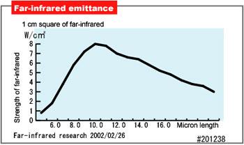 far infrared chart