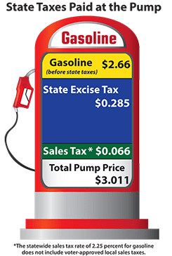 State Taxes Paid at the Pump, Gasoline $2.66 (before state taxes), State Excise Tax $0.285, Sales Tax $0.066 The statewide sales tax rate of 2.25 percent for gasoline does not include voter-approved local sales taxes, Total Pump Price $3.011